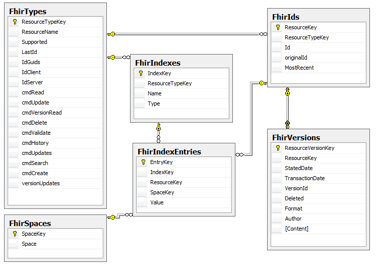 Database Schema For My Fhir Server Health Intersections Pty Ltd